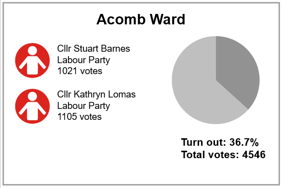 Local election results 2019 - Acomb Ward