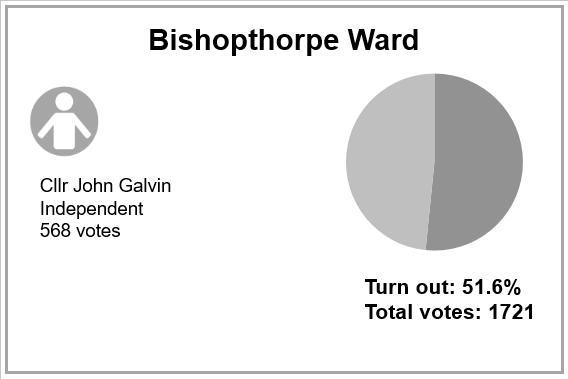 Local election results 2019 - Bishopthorpe Ward