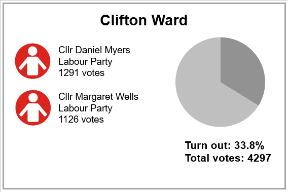 Local election results 2019 - Clifton Ward