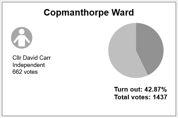 Local election results 2019 - Copmanthorpe
