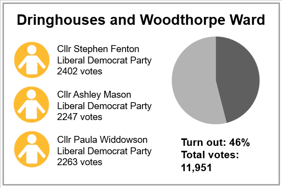 Local election results 2019 - Dringhouses and Woodthorpe Ward
