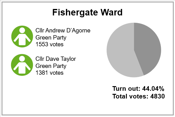 Local election results 2019 - Fishergate Ward