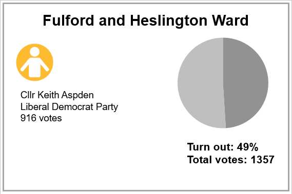 Local election results 2019 - Fulford and Heslington Ward