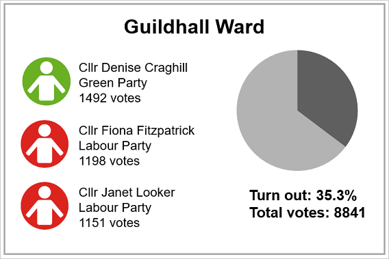Local election results 2019 - Guildhall Ward