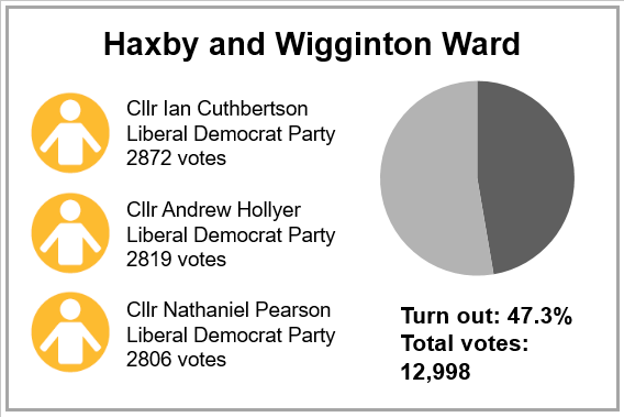Local election results 2019 - Haxby and Wigginton Ward