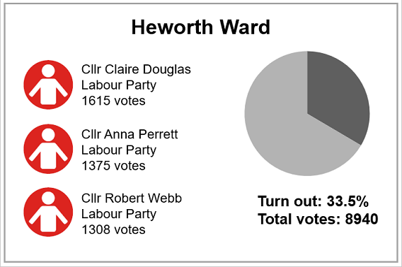 Local election results 2019 - Heworth Ward