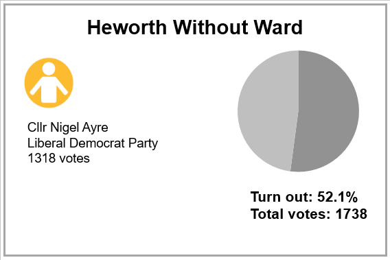 Local election results 2019 - Heworth Without Ward