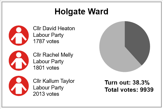 Local election results 2019 - Holgate Ward