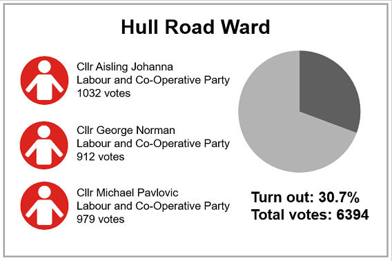 Local election results 2019 - Hull Road Ward