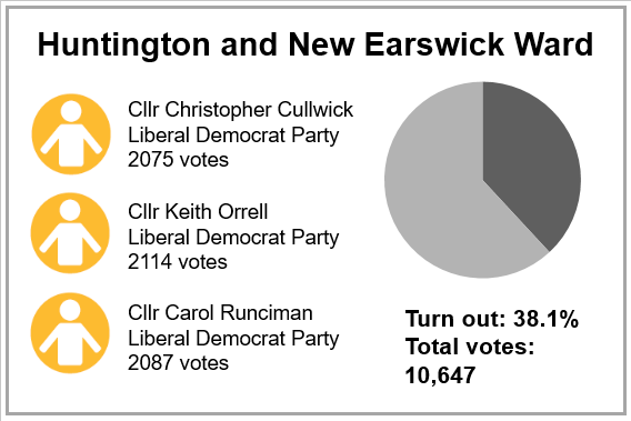 Local election results 2019 - Huntington and New Earswick