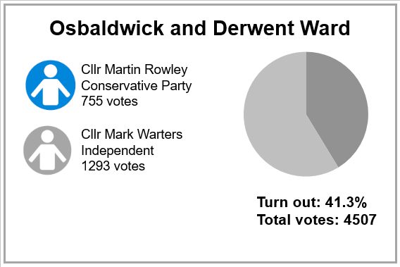 Local election results 2019 - Osbaldwick and Derwent Ward