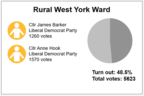 Local election results 2019 - Rural West Ward