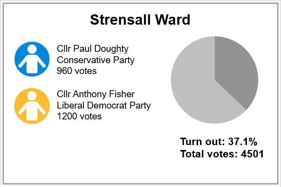 Local election results 2019 - Strensall Ward