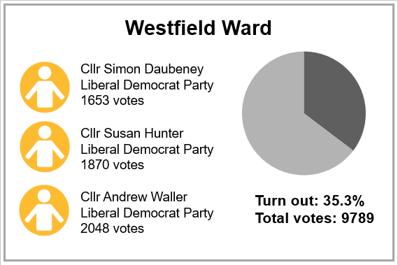 Local election results 2019 - Westfield Ward
