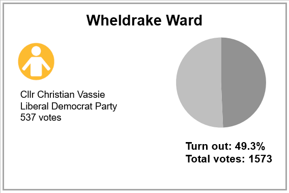 Local election results 2019 - Wheldrake Ward