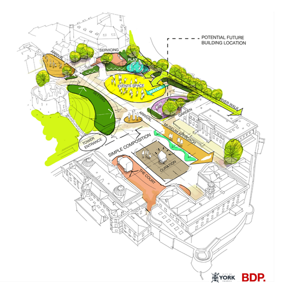 The image displays a draft sketch from designers BDP imagining how the area could meet residents ambitions for the public replacing Castle Car Park.