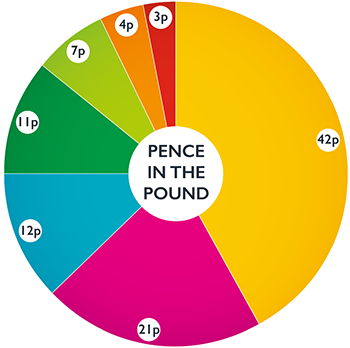 A pie chart showing use of pence in the pound for gross general fund expenditure.