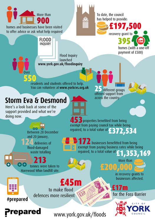An infographic showing support for floods provided by York City Council.